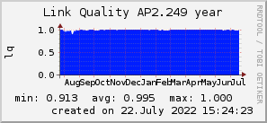 ap2.249_200x50_001eff_00ff1e_ff1e00_AREA_year.png