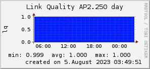 ap2.250_200x50_001eff_00ff1e_ff1e00_AREA_day.png
