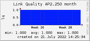 ap2.250_200x50_001eff_00ff1e_ff1e00_AREA_month.png