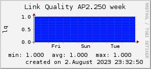 ap2.250_200x50_001eff_00ff1e_ff1e00_AREA_week.png