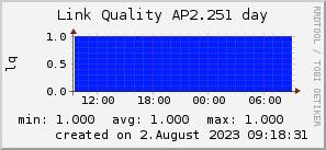 ap2.251_200x50_001eff_00ff1e_ff1e00_AREA_day.png