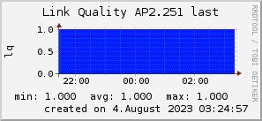 ap2.251_200x50_001eff_00ff1e_ff1e00_AREA_last.png