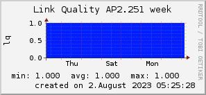 ap2.251_200x50_001eff_00ff1e_ff1e00_AREA_week.png