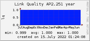 ap2.251_200x50_001eff_00ff1e_ff1e00_AREA_year.png