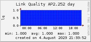 ap2.252_200x50_001eff_00ff1e_ff1e00_AREA_day.png