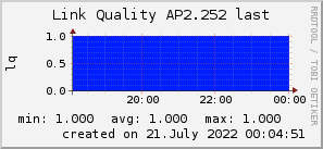 ap2.252_200x50_001eff_00ff1e_ff1e00_AREA_last.png