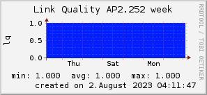 ap2.252_200x50_001eff_00ff1e_ff1e00_AREA_week.png