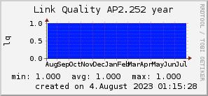 ap2.252_200x50_001eff_00ff1e_ff1e00_AREA_year.png