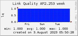 ap2.253_200x50_001eff_00ff1e_ff1e00_AREA_week.png