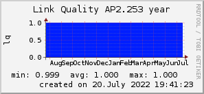 ap2.253_200x50_001eff_00ff1e_ff1e00_AREA_year.png