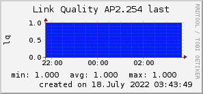 ap2.254_200x50_001eff_00ff1e_ff1e00_AREA_last.png
