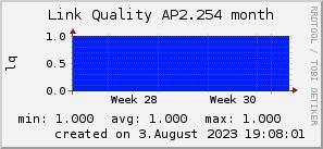 ap2.254_200x50_001eff_00ff1e_ff1e00_AREA_month.png