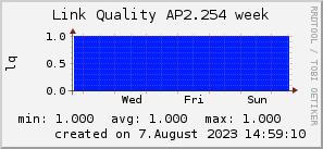 ap2.254_200x50_001eff_00ff1e_ff1e00_AREA_week.png