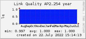 ap2.254_200x50_001eff_00ff1e_ff1e00_AREA_year.png