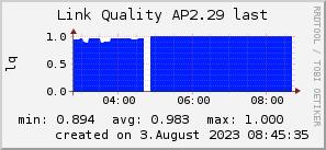ap2.29_200x50_001eff_00ff1e_ff1e00_AREA_last.png