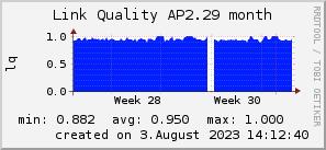 ap2.29_200x50_001eff_00ff1e_ff1e00_AREA_month.png