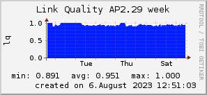 ap2.29_200x50_001eff_00ff1e_ff1e00_AREA_week.png