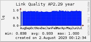 ap2.29_200x50_001eff_00ff1e_ff1e00_AREA_year.png