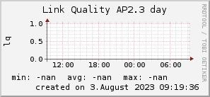 ap2.3_200x50_001eff_00ff1e_ff1e00_AREA_day.png