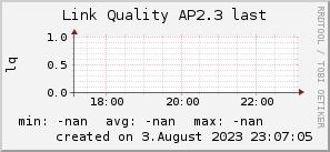 ap2.3_200x50_001eff_00ff1e_ff1e00_AREA_last.png