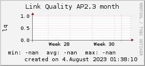 ap2.3_200x50_001eff_00ff1e_ff1e00_AREA_month.png