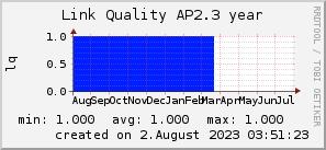 ap2.3_200x50_001eff_00ff1e_ff1e00_AREA_year.png