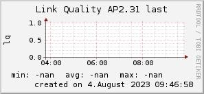 ap2.31_200x50_001eff_00ff1e_ff1e00_AREA_last.png