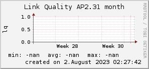 ap2.31_200x50_001eff_00ff1e_ff1e00_AREA_month.png