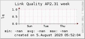 ap2.31_200x50_001eff_00ff1e_ff1e00_AREA_week.png