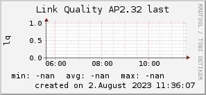 ap2.32_200x50_001eff_00ff1e_ff1e00_AREA_last.png