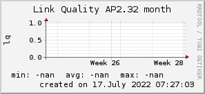 ap2.32_200x50_001eff_00ff1e_ff1e00_AREA_month.png
