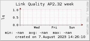 ap2.32_200x50_001eff_00ff1e_ff1e00_AREA_week.png
