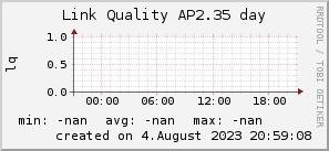 ap2.35_200x50_001eff_00ff1e_ff1e00_AREA_day.png