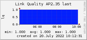 ap2.35_200x50_001eff_00ff1e_ff1e00_AREA_last.png