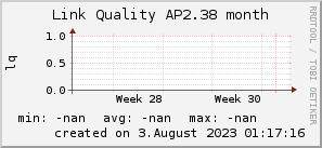 ap2.38_200x50_001eff_00ff1e_ff1e00_AREA_month.png