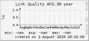 ap2.38_200x50_001eff_00ff1e_ff1e00_AREA_year.png