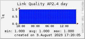 ap2.4_200x50_001eff_00ff1e_ff1e00_AREA_day.png