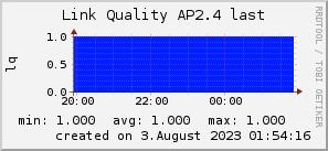 ap2.4_200x50_001eff_00ff1e_ff1e00_AREA_last.png