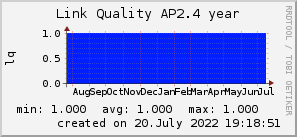 ap2.4_200x50_001eff_00ff1e_ff1e00_AREA_year.png
