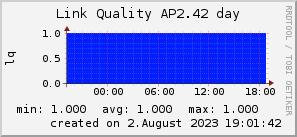 ap2.42_200x50_001eff_00ff1e_ff1e00_AREA_day.png