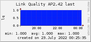 ap2.42_200x50_001eff_00ff1e_ff1e00_AREA_last.png