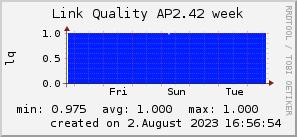 ap2.42_200x50_001eff_00ff1e_ff1e00_AREA_week.png