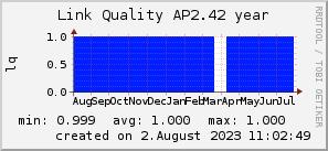 ap2.42_200x50_001eff_00ff1e_ff1e00_AREA_year.png