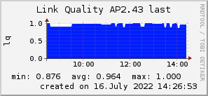 ap2.43_200x50_001eff_00ff1e_ff1e00_AREA_last.png