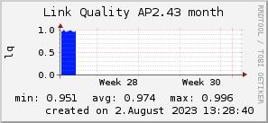 ap2.43_200x50_001eff_00ff1e_ff1e00_AREA_month.png