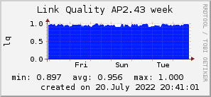 ap2.43_200x50_001eff_00ff1e_ff1e00_AREA_week.png
