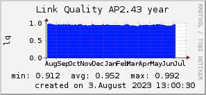 ap2.43_200x50_001eff_00ff1e_ff1e00_AREA_year.png