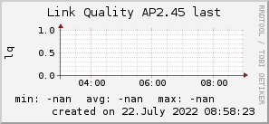 ap2.45_200x50_001eff_00ff1e_ff1e00_AREA_last.png