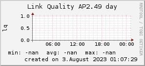 ap2.49_200x50_001eff_00ff1e_ff1e00_AREA_day.png