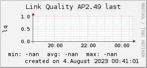 ap2.49_200x50_001eff_00ff1e_ff1e00_AREA_last.png